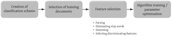 Stages in creating an automatic classifier