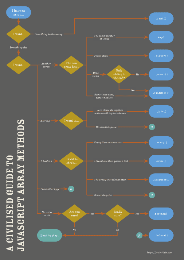 Thumbnail image showing the flowchart for choosing an array method