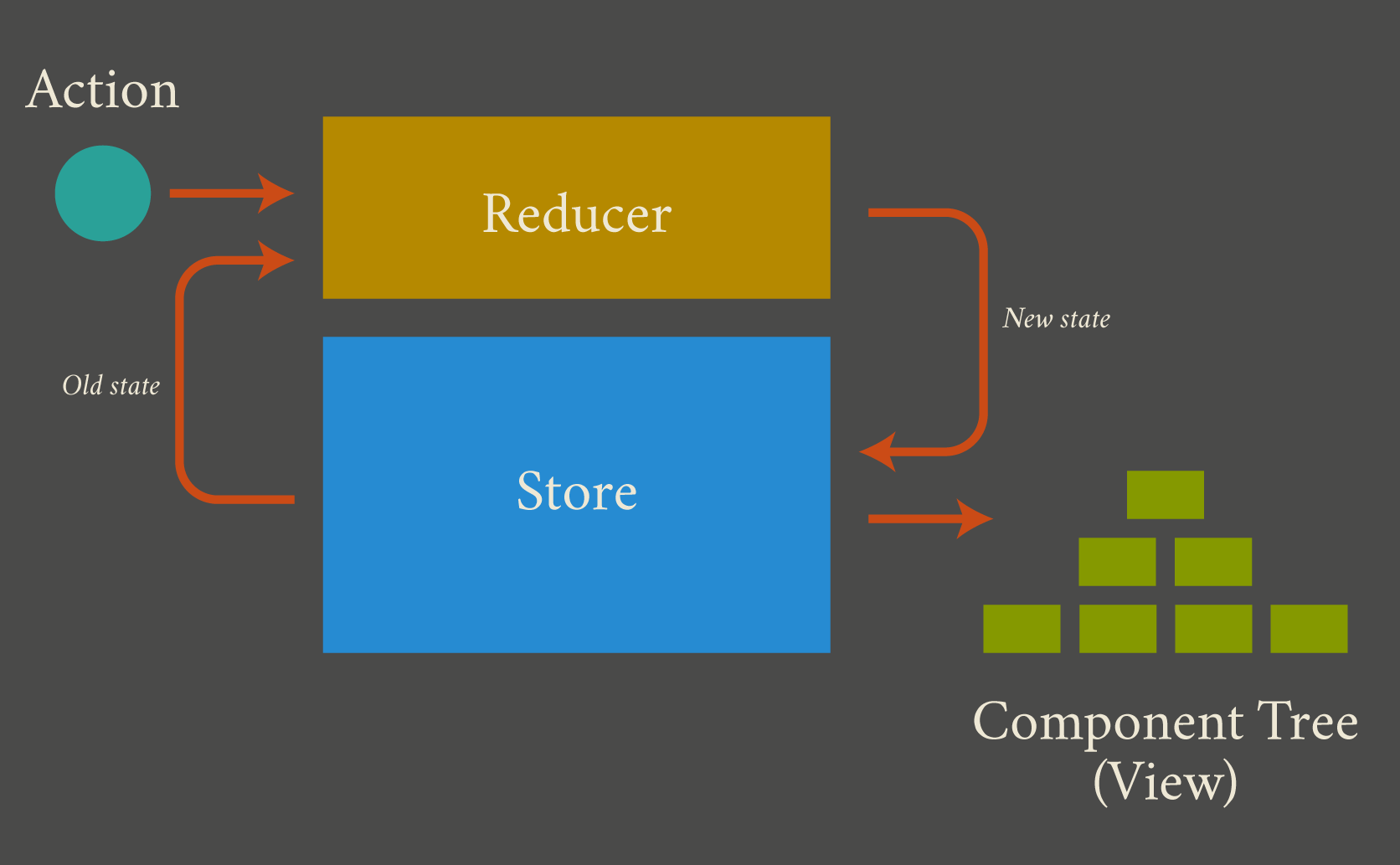 Redux data flow. Action and state go to the reducer. The reducer updates the store with new state, and passes it to the component tree.